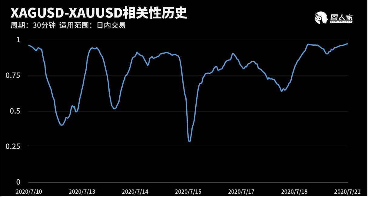 黄金行情走势技术图表:今日交易机会提醒(07月21日) 恒指期货行情 第3张