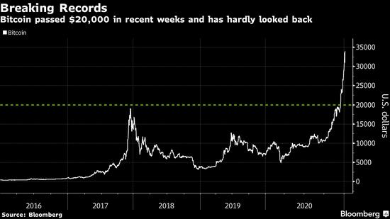 股票投资机构对标黄金 天桥资本创始人认为比特币势将大涨