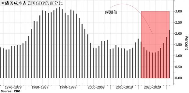 原油期货EIA直播室美国财政赤字创新高,借债成本却下降10%?