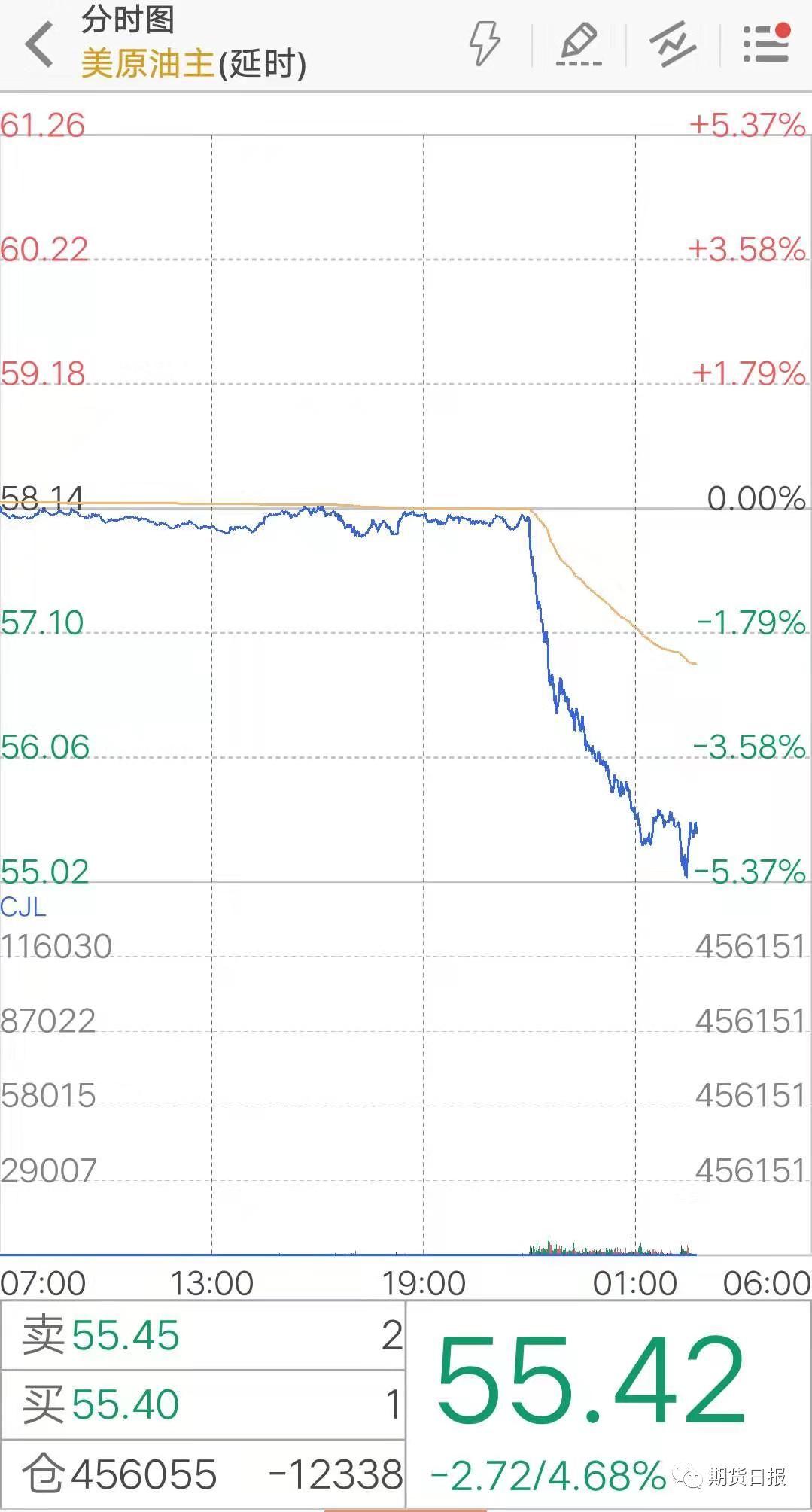 """一条传言引发暴跌,原油遭遇""""黑色星期五"""",是深度下滑的前奏还是""""假摔""""?"""