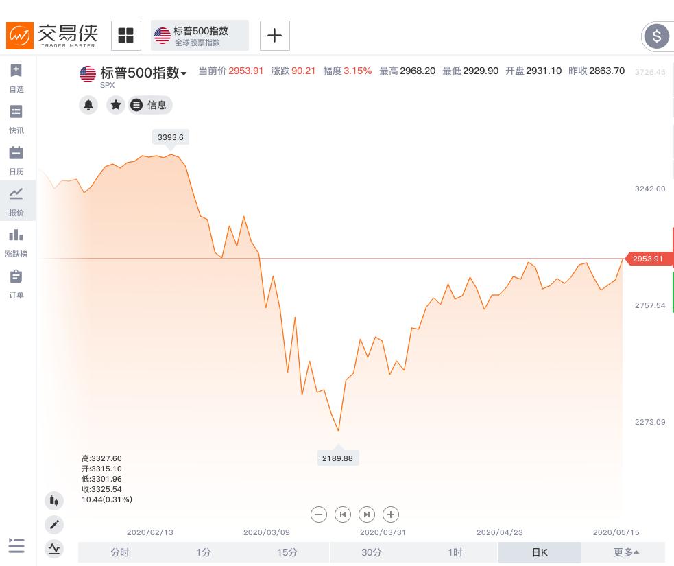 """美原油期货行情大摩""""空转多"""":美股牛市将开启?"""
