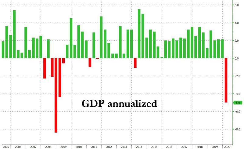 德指行情走势美国第一季度GDP终值符合预期,但初请人数仍处高位 期货投资学院 第3张