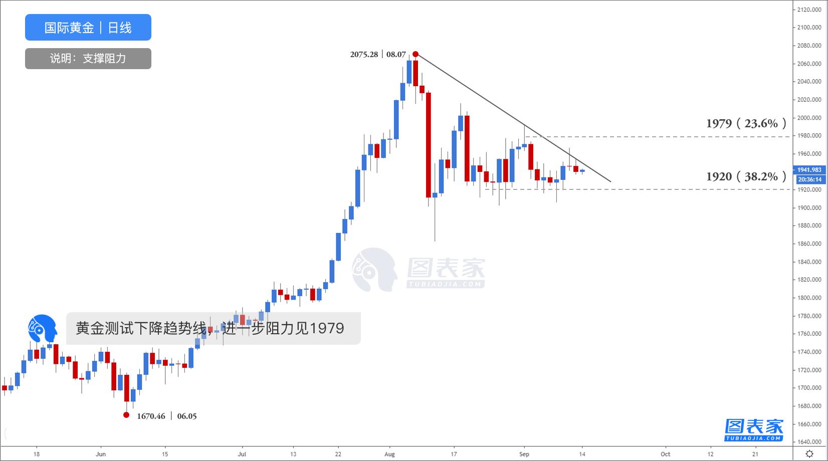 黄金期货直播间技术图表:黄金受三角形下轨支撑反弹,上方阻力见1949 恒指期货行情 第2张