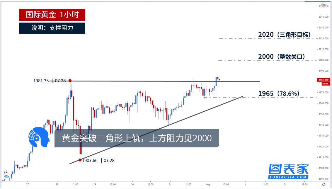 国内股指恒指在线直播技术图表:黄金突破三角形上轨,上方阻力见2000
