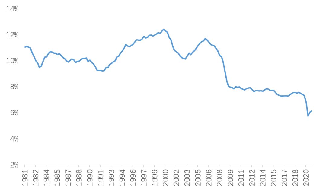 全球通胀问题会长期持续还是短期结束? 全球财经  第7张