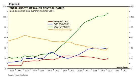 主要央行资产负债表/GDP