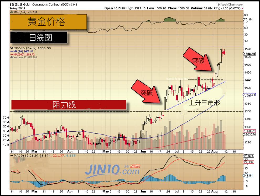 贵金属市场进入季度冲刺 这一条件下黄金白银或可瞬间暴涨