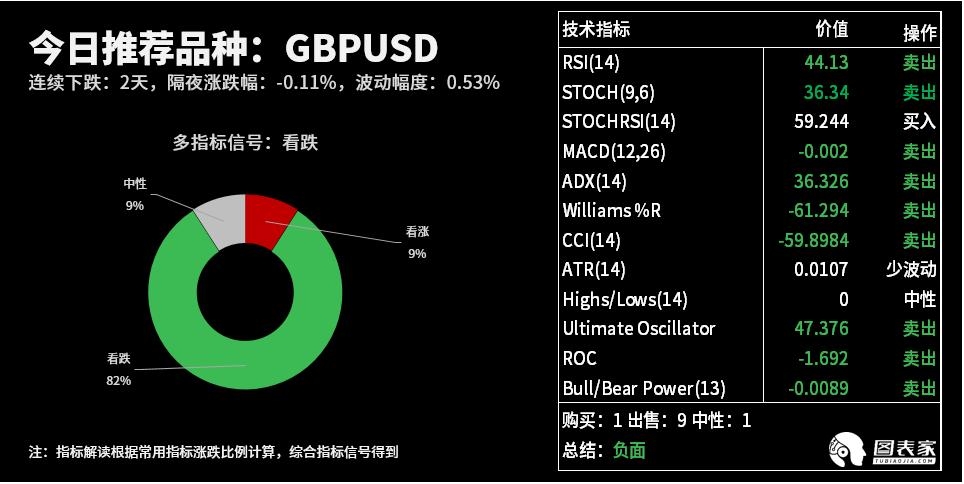 美股行情技术图表:今日交易机会提醒(05月22日)