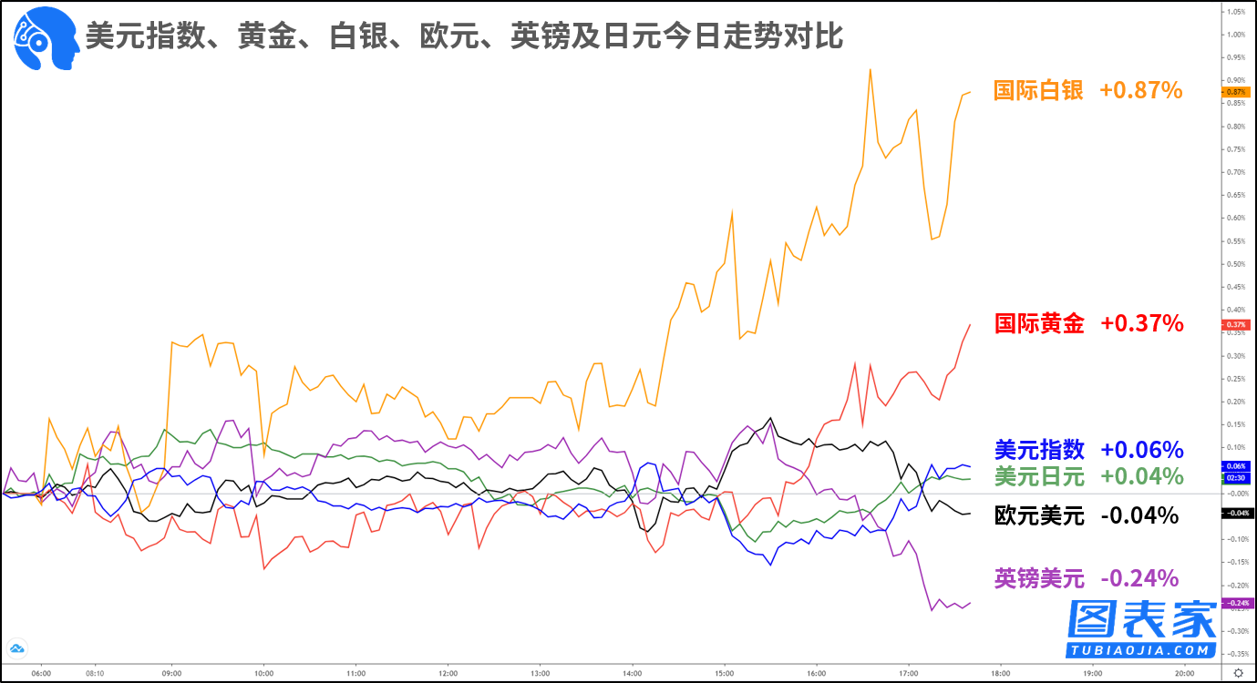 钠指喊单技术图表:关注欧元兑美元,国际白银破位机会