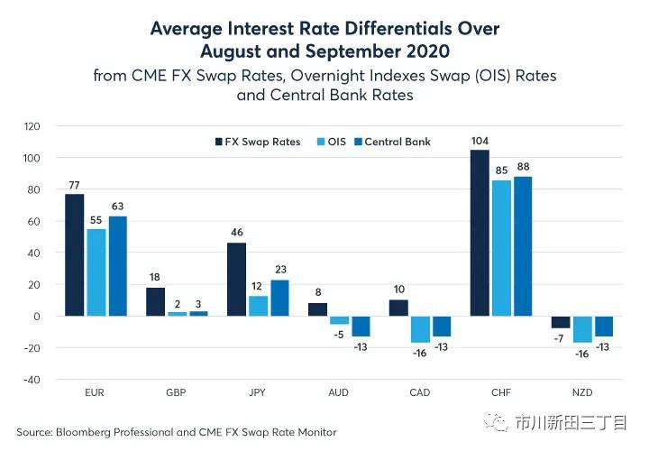 黄金期货直播芝商所研报:外汇市场隐含的美元利率水平为啥偏高?  第1张