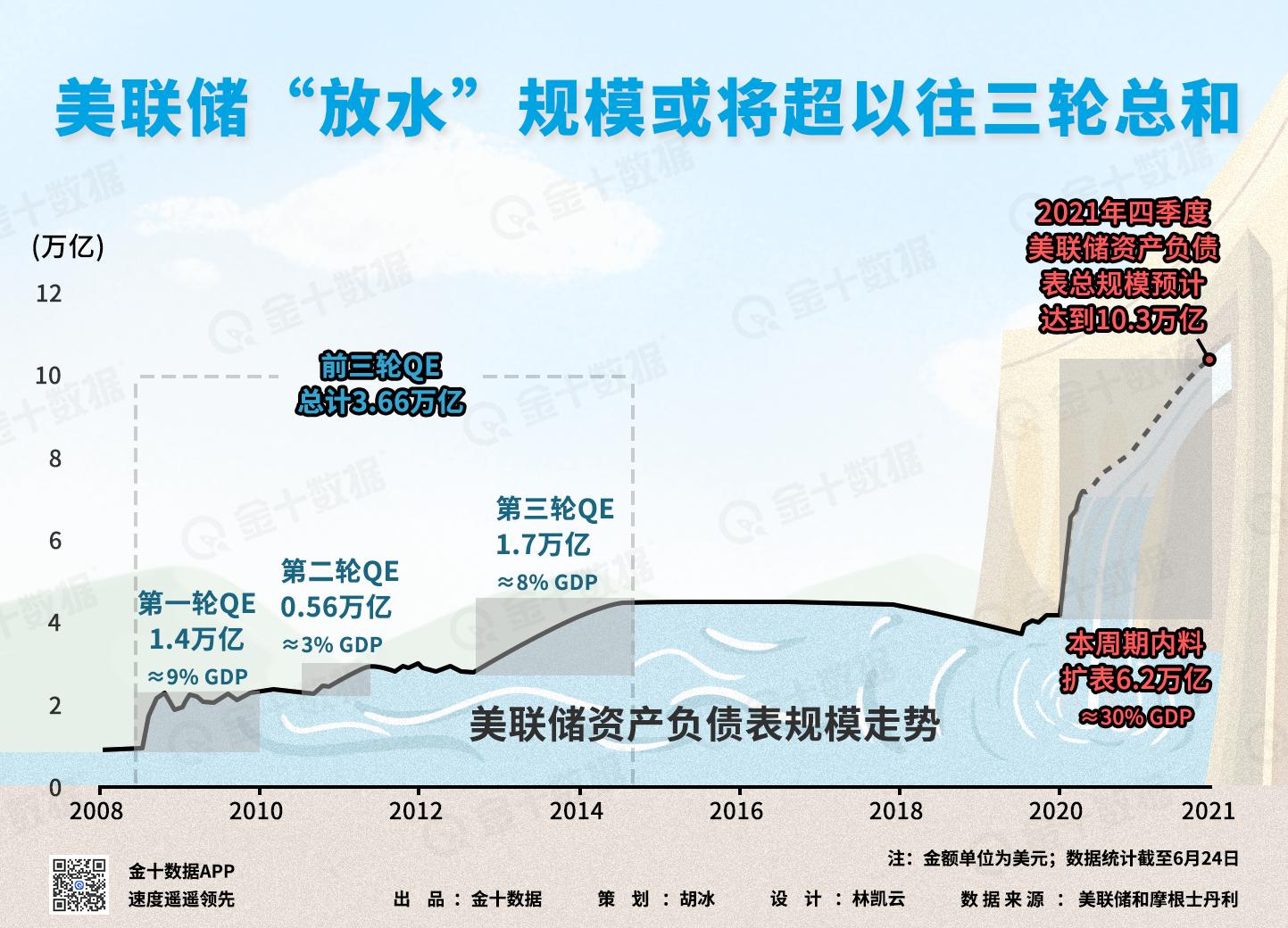 """国际期货钠指喊单美联储开始减少""""放水""""?"""