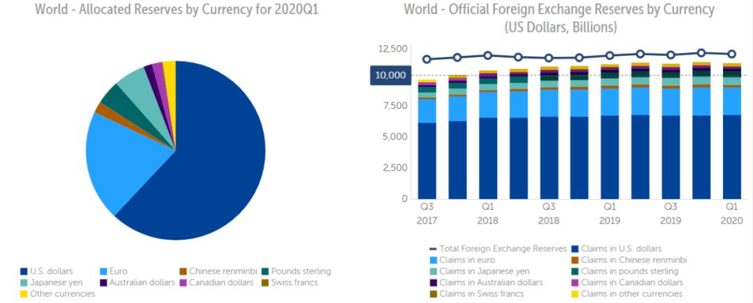 现货钠指喊单疫情下美元在全球外储中占比升至61.9%