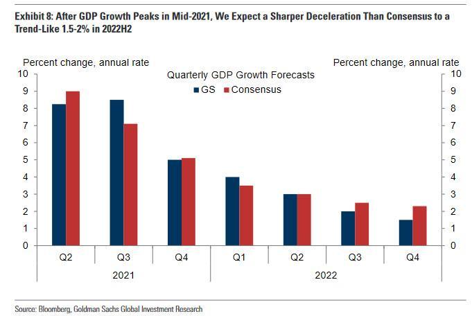 """����吞K""""蜜月期""""已�^,高盛�A�y明年美��GDP增速�@著回落"""
