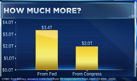 恒生指数期货直播间调查:美经济全面复苏要等两年 仍需投入数万亿美元抗疫