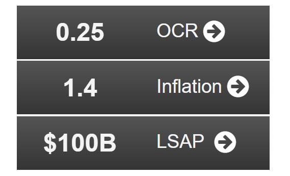 黄金期货直播间新西兰联储即将完成迈向负利率的关键一步 期货喊单交流群 第1张