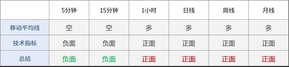 香港黄金期货技术图表:黄金受支撑反弹,关注1959阻力位 恒生指数期货 第3张