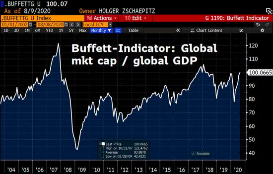 """国内原油在线直播泡沫重现?""""巴菲特指标""""正在全球市场敲响警钟"""