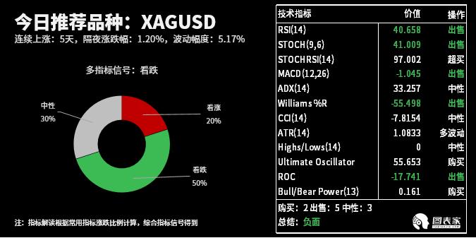 瑞赢财经直播室技术图表:今日交易机会提醒(03月26日)  第1张