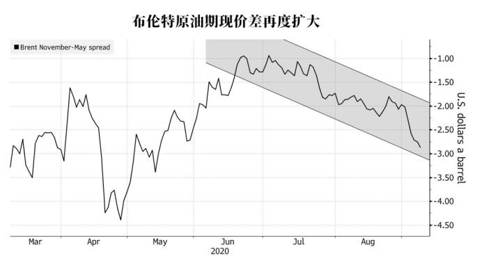 香港黄金期货石油交易商抢购油轮,第二波原油过剩可能即将到来