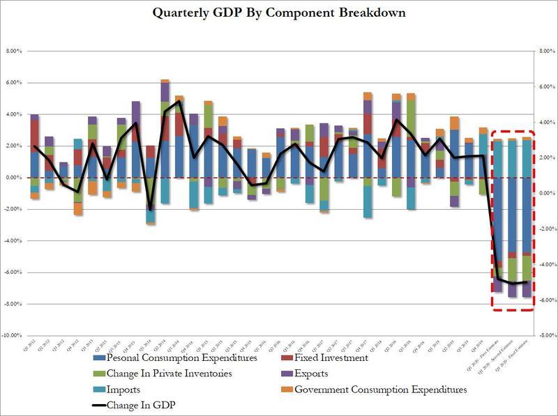德指行情走势美国第一季度GDP终值符合预期,但初请人数仍处高位 期货投资学院 第4张