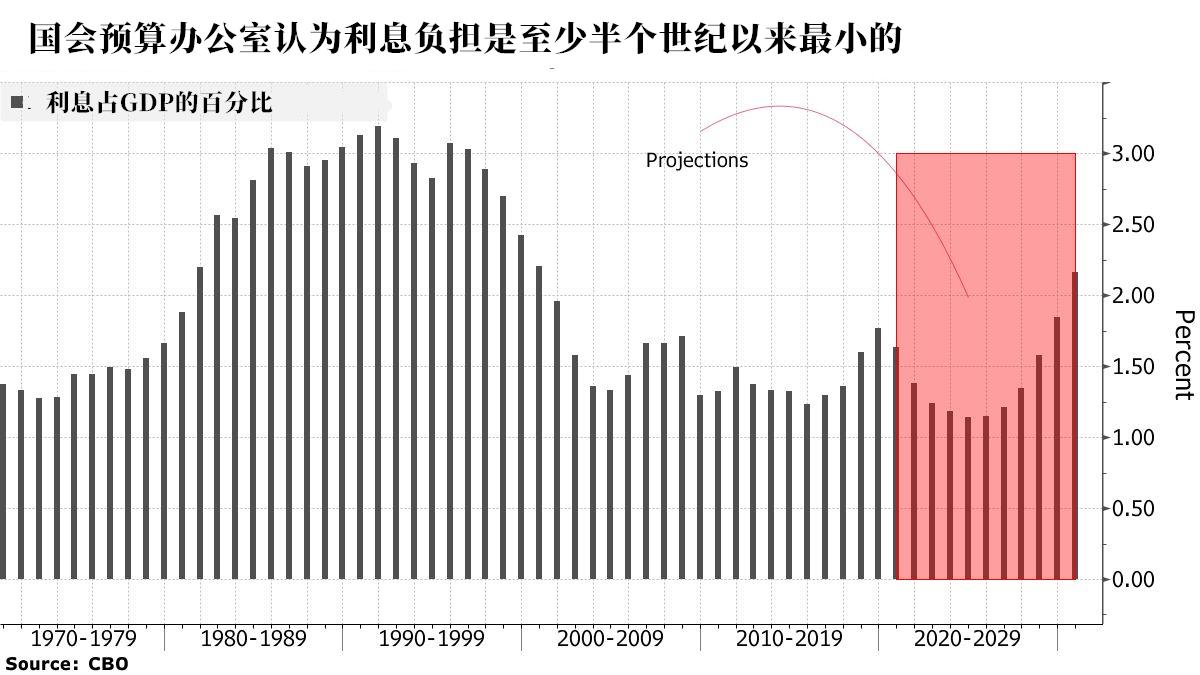 原油喊单直播美国债务占尽美联储的政策红利,负债飙升利息却少了 期货开户 第1张