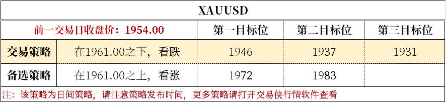 德指直播技术刘:1961成黄金日内关键转折 eia原油库存数据 第2张