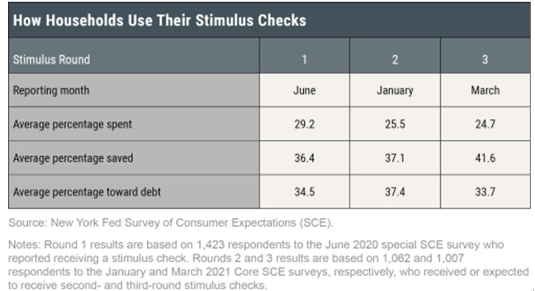 全球通胀问题会长期持续还是短期结束? 全球财经  第6张