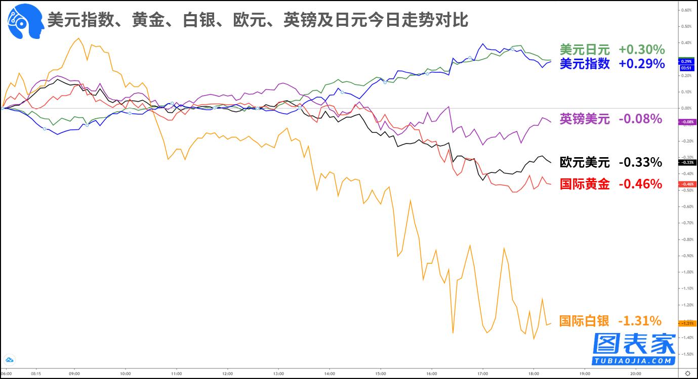 钠指喊单直播技术图表:关注欧元兑美元,国际白银破位机会