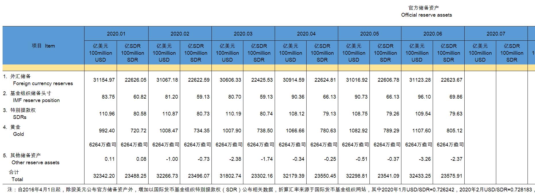 钠指视频直播中国央行:6月末黄金储备报6264万盎司