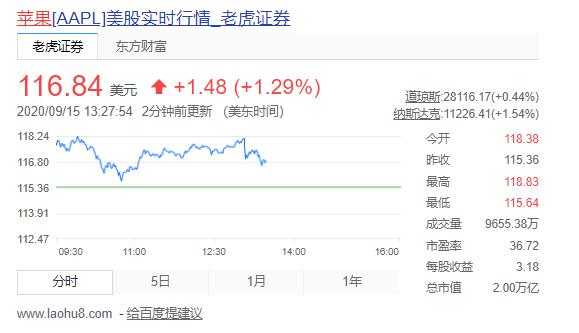 香港黄金期货直播间新iPhone八年来首次缺席秋季发布会,苹果股价由涨转跌