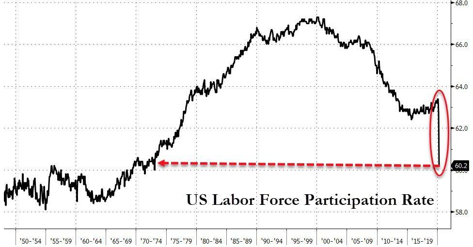 美国4月非农创历史新低,黄金不涨反跌,本周行情展望 市场行情  第2张