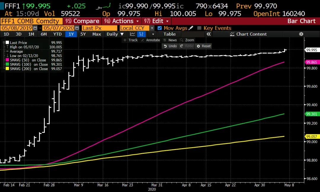 国际黄金走势市场首次定价美国负利率:联邦基金期货2021年1月合约升破100