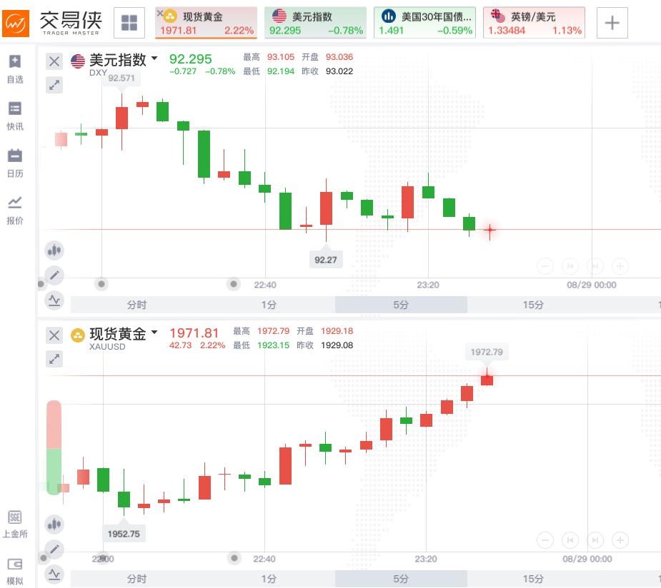 国内原油在线直播外汇交易员押注完毕,现货黄金一度大涨2%