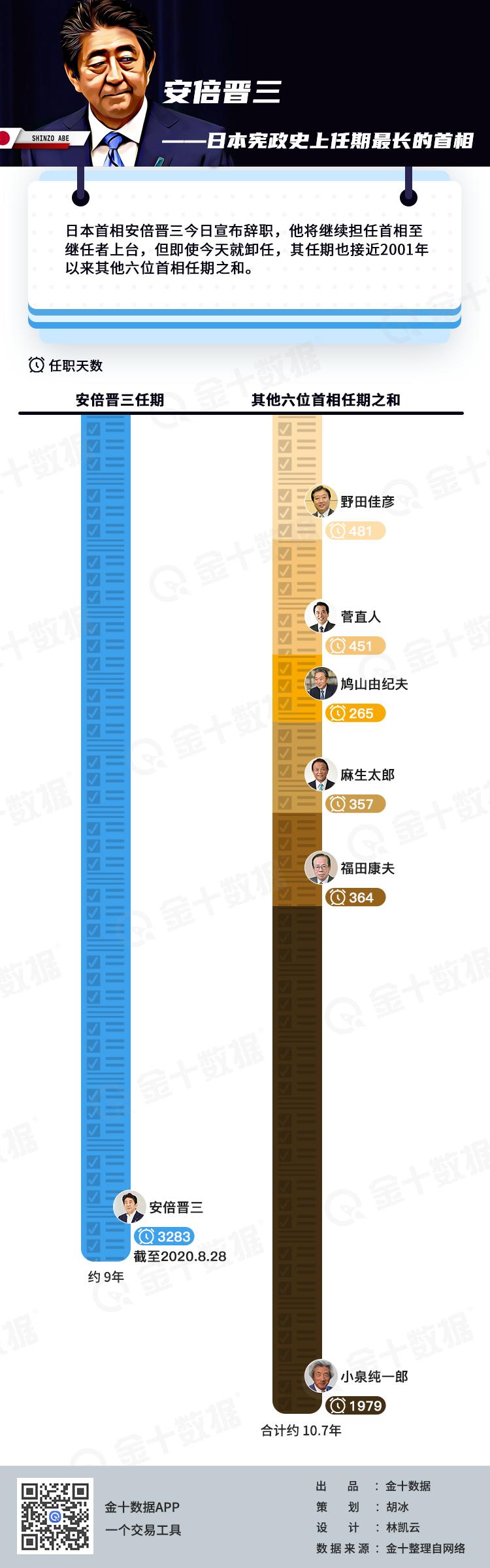 期货钠指在线一顶六!安倍晋三首相任期创纪录 | 金十热图