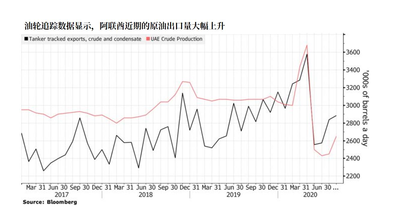 钠指喊单直播阿联酋违反欧佩克产量协议,动摇原油交易者的信心