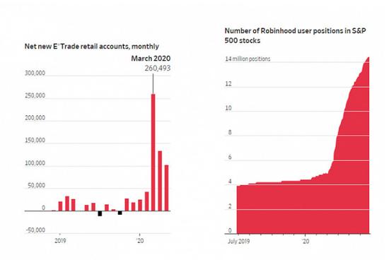 国内原油股指在线直播数百万失业美国人涌入股市,新股民称交易像电子游戏