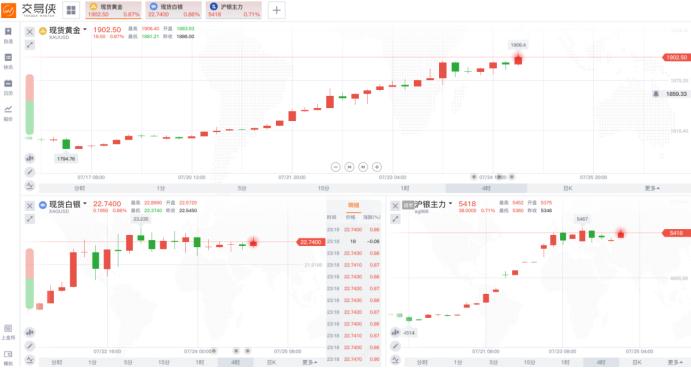 香港黄金期货一周热榜精选   本周市场最值得关注的N件大事