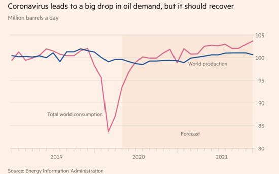 """铜历史走势图2020年疫情""""黑天鹅""""或将加速石油行业转折 期货喊单交流群 第3张"""