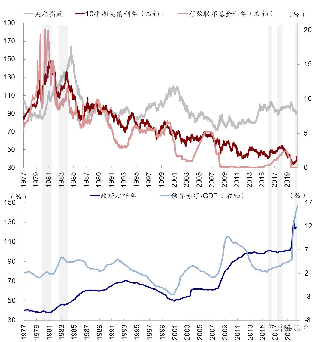 美国方针向宽财政+紧钱银演化,黄金将显着跌落?插图6
