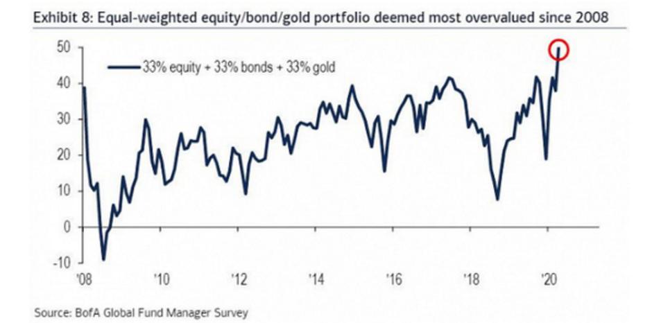 恒指喊单直播美银最新调查:北美超八成名企CFO认为美股被高估