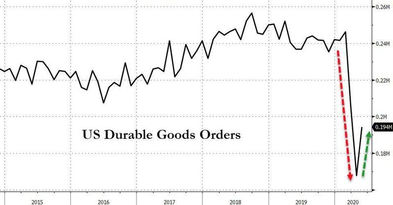 德指行情走势美国第一季度GDP终值符合预期,但初请人数仍处高位 期货投资学院 第5张