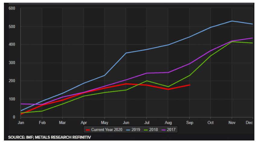 股票投资报告分析黄金大买家又进场,9月份各国央行重新购金  第1张
