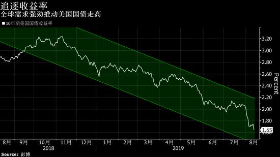 格林斯潘:美债收益率为负的趋势将无法阻挡 跌至零也不必慌